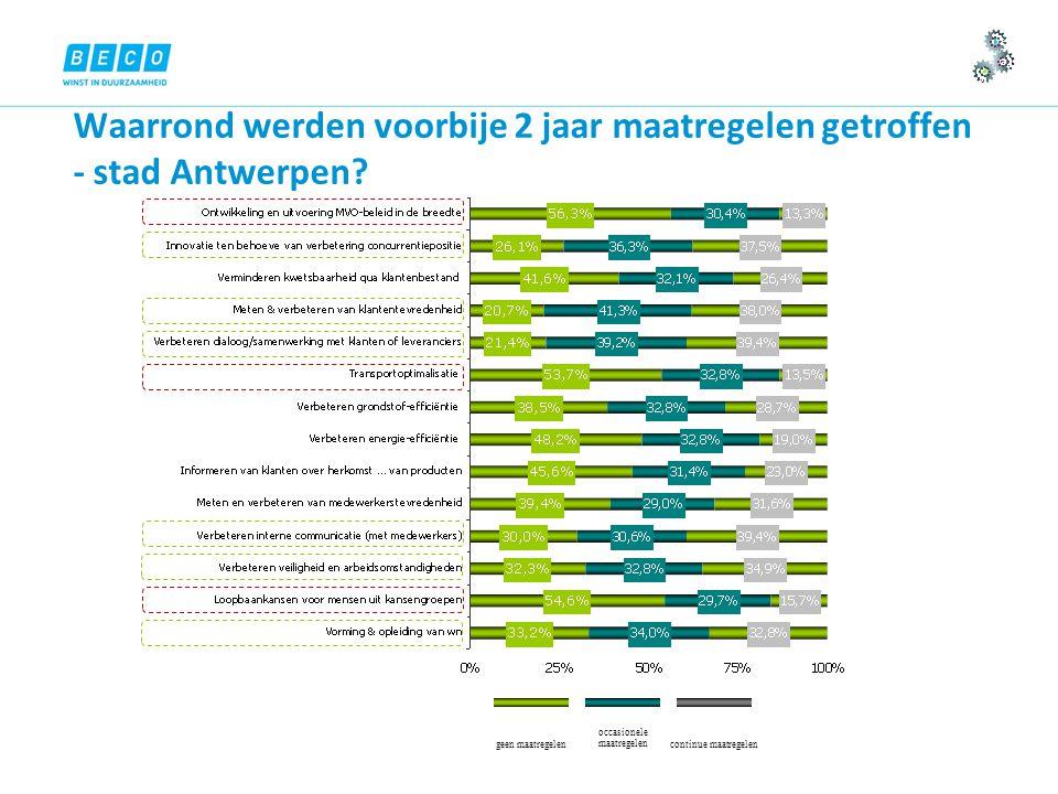 Waarrond werden voorbije 2 jaar maatregelen getroffen - stad Antwerpen.