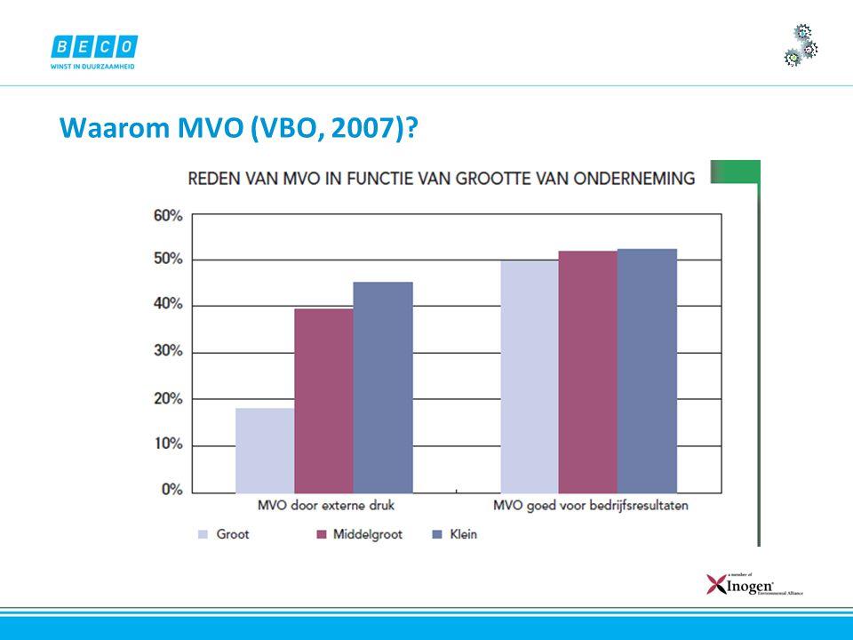 Waarom MVO (VBO, 2007)?