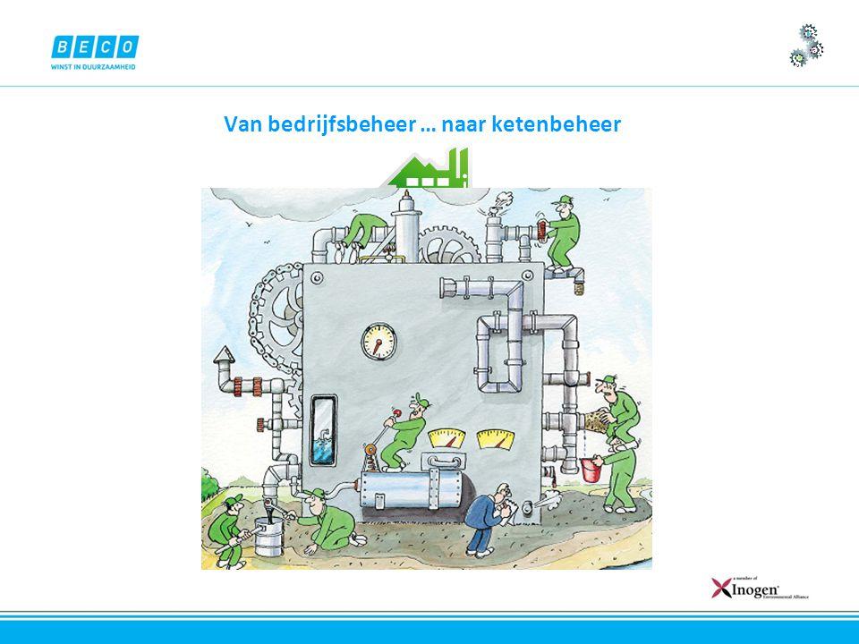 Bedrijf LeveranciersTransport Gebruik Afval Van bedrijfsbeheer … naar ketenbeheer