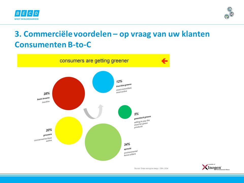 3. Commerciële voordelen – op vraag van uw klanten Consumenten B-to-C