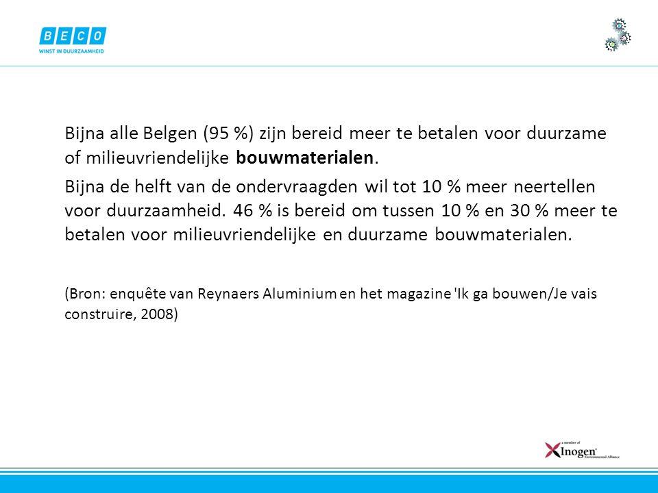 Bijna alle Belgen (95 %) zijn bereid meer te betalen voor duurzame of milieuvriendelijke bouwmaterialen.