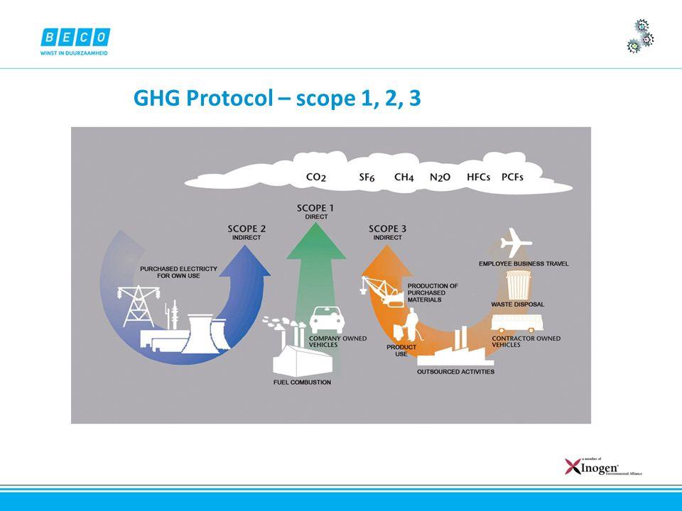 GHG Protocol – scope 1, 2, 3