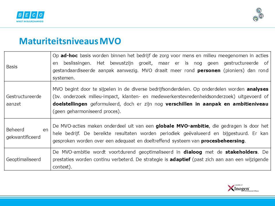Maturiteitsniveaus MVO Basis Op ad-hoc basis worden binnen het bedrijf de zorg voor mens en milieu meegenomen in acties en beslissingen.
