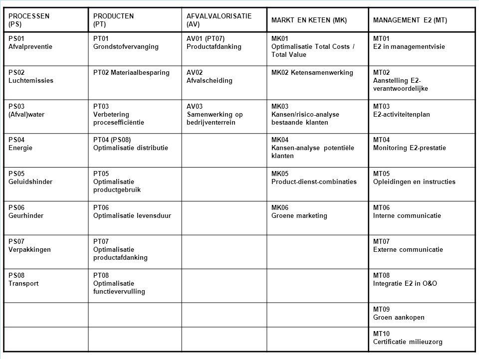 PROCESSEN (PS) PRODUCTEN (PT) AFVALVALORISATIE (AV) MARKT EN KETEN (MK)MANAGEMENT E2 (MT) PS01 Afvalpreventie PT01 Grondstofvervanging AV01 (PT07) Productafdanking MK01 Optimalisatie Total Costs / Total Value MT01 E2 in managementvisie PS02 Luchtemissies PT02 MateriaalbesparingAV02 Afvalscheiding MK02 KetensamenwerkingMT02 Aanstelling E2- verantwoordelijke PS03 (Afval)water PT03 Verbetering procesefficiëntie AV03 Samenwerking op bedrijventerrein MK03 Kansen/risico-analyse bestaande klanten MT03 E2-activiteitenplan PS04 Energie PT04 (PS08) Optimalisatie distributie MK04 Kansen-analyse potentiële klanten MT04 Monitoring E2-prestatie PS05 Geluidshinder PT05 Optimalisatie productgebruik MK05 Product-dienst-combinaties MT05 Opleidingen en instructies PS06 Geurhinder PT06 Optimalisatie levensduur MK06 Groene marketing MT06 Interne communicatie PS07 Verpakkingen PT07 Optimalisatie productafdanking MT07 Externe communicatie PS08 Transport PT08 Optimalisatie functievervulling MT08 Integratie E2 in O&O MT09 Groen aankopen MT10 Certificatie milieuzorg