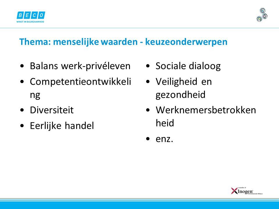 Thema: menselijke waarden - keuzeonderwerpen Balans werk-privéleven Competentieontwikkeli ng Diversiteit Eerlijke handel Sociale dialoog Veiligheid en gezondheid Werknemersbetrokken heid enz.