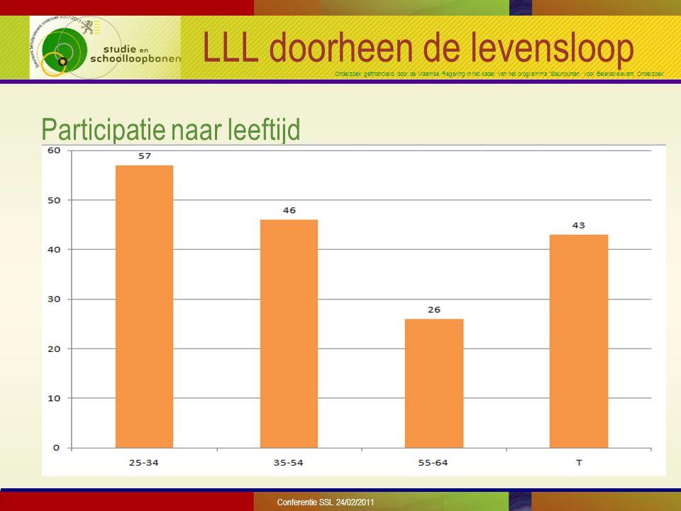 Onderzoek gefinancierd door de Vlaamse Regering in het kader van het programma 'Steunpunten voor Beleidsrelevant Onderzoek' LLL doorheen de levensloop Participatie naar leeftijd Conferentie SSL 24/02/2011