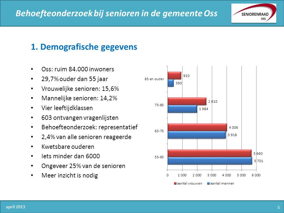 Behoefteonderzoek bij senioren in de gemeente Oss april 2013 5 1. Demografische gegevens Oss: ruim 84.000 inwoners 29,7% ouder dan 55 jaar Vrouwelijke