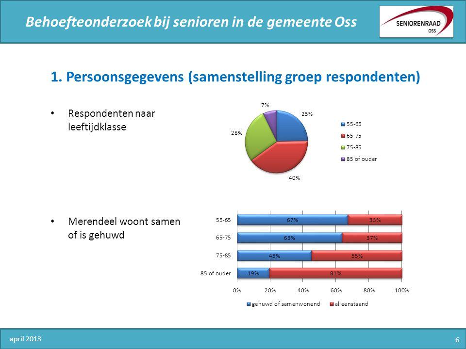 Behoefteonderzoek bij senioren in de gemeente Oss 1. Persoonsgegevens (samenstelling groep respondenten) Respondenten naar leeftijdklasse Merendeel wo