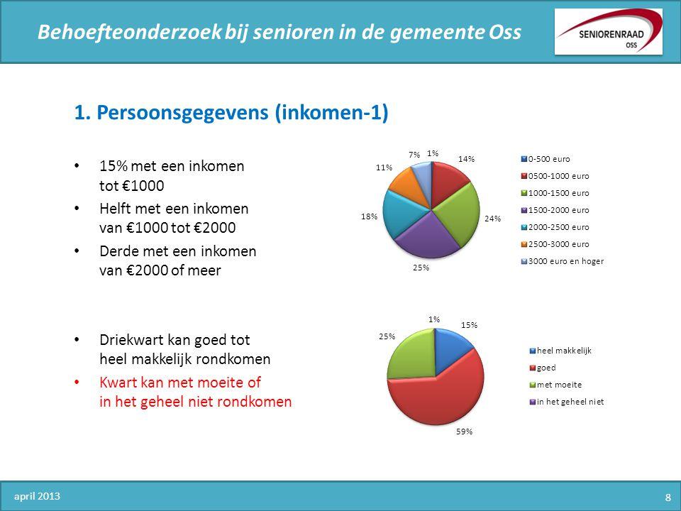 Behoefteonderzoek bij senioren in de gemeente Oss 1. Persoonsgegevens (inkomen-1) 15% met een inkomen tot €1000 Helft met een inkomen van €1000 tot €2