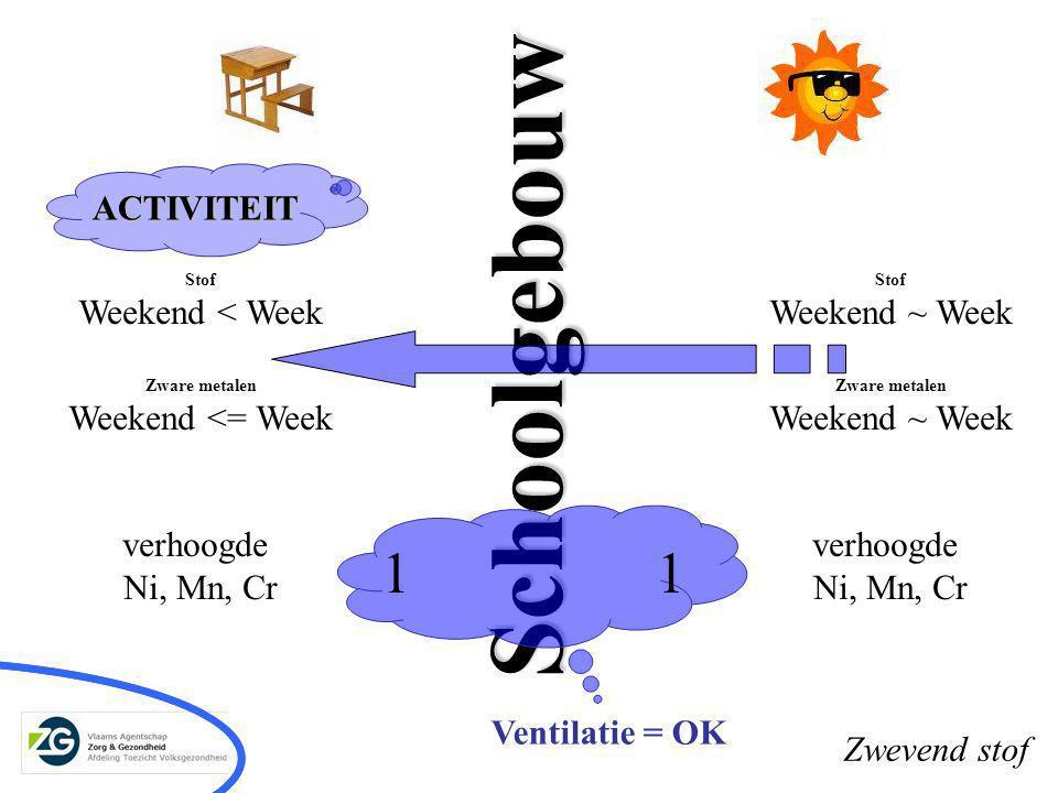 Schoolgebouw Stof Weekend < Week Zware metalen Weekend <= Week verhoogde Ni, Mn, Cr Stof Weekend ~ Week Zware metalen Weekend ~ Week verhoogde Ni, Mn, Cr Ventilatie = OK ACTIVITEIT 11