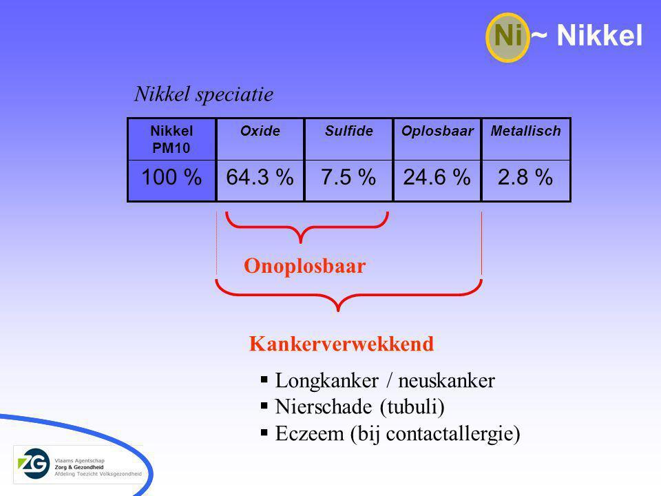 2.8 %24.6 %7.5 %64.3 %100 % MetallischOplosbaarSulfideOxideNikkel PM10 Nikkel speciatie Ni ~ Nikkel Onoplosbaar Kankerverwekkend  Longkanker / neuskanker  Nierschade (tubuli)  Eczeem (bij contactallergie)