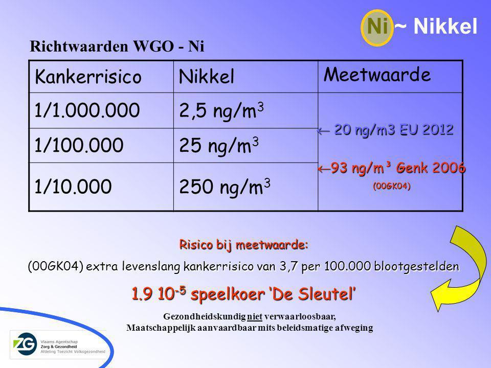 Richtwaarden WGO - Ni KankerrisicoNikkel Meetwaarde 1/1.000.0002,5 ng/m 3 1/100.00025 ng/m 3 1/10.000250 ng/m 3  20 ng/m3 EU 2012  93 ng/m³ Genk 2006 (00GK04) Ni ~ Nikkel Risico bij meetwaarde: (00GK04) extra levenslang kankerrisico van 3,7 per 100.000 blootgestelden 1.9 10 -5 speelkoer 'De Sleutel' Gezondheidskundig niet verwaarloosbaar, Maatschappelijk aanvaardbaar mits beleidsmatige afweging