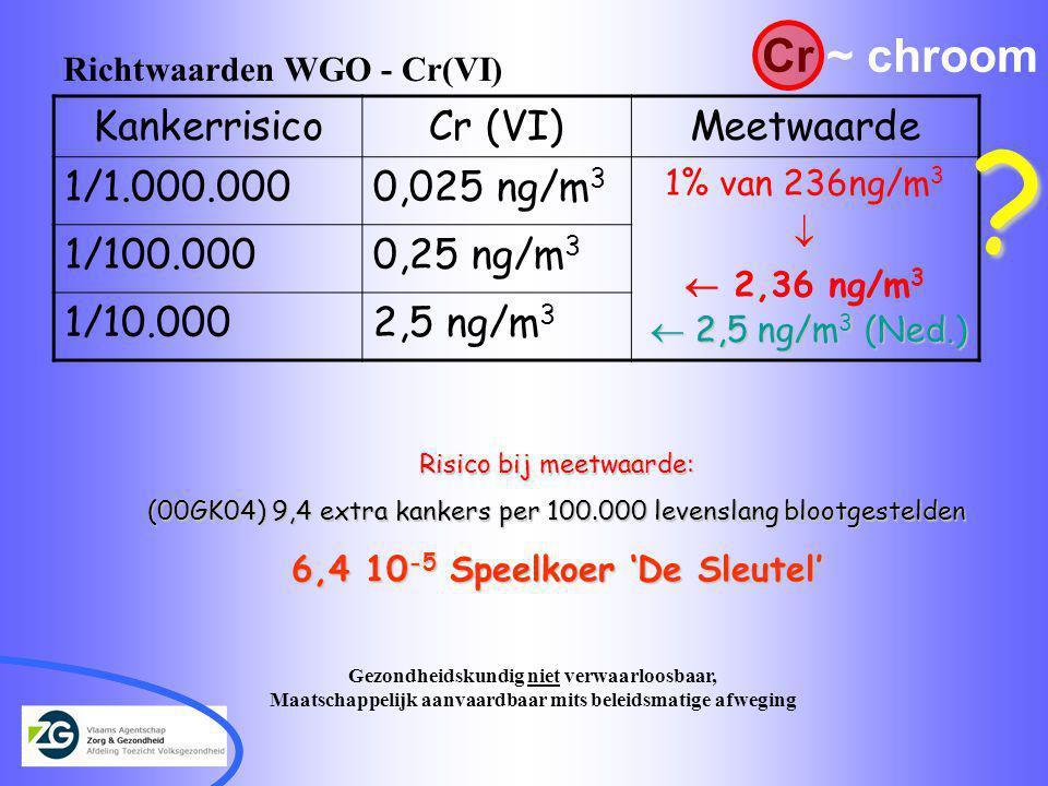 Richtwaarden WGO - Cr(VI) KankerrisicoCr (VI)Meetwaarde 1/1.000.0000,025 ng/m 3 1% van 236ng/m 3   2,36 ng/m 3 1/100.0000,25 ng/m 3 1/10.0002,5 ng/m 3  2,5 ng/m 3 (Ned.) .