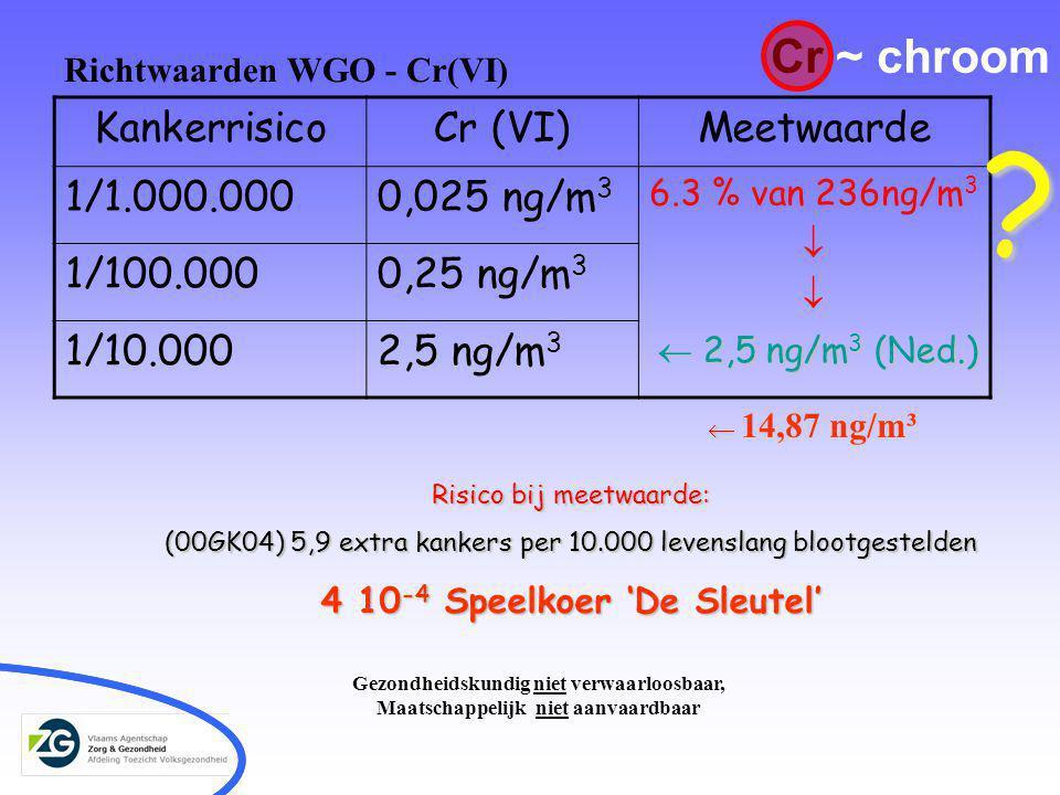 Richtwaarden WGO - Cr(VI) KankerrisicoCr (VI)Meetwaarde 1/1.000.0000,025 ng/m 3 6.3 % van 236ng/m 3  1/100.0000,25 ng/m 3 1/10.0002,5 ng/m 3  2,5 ng