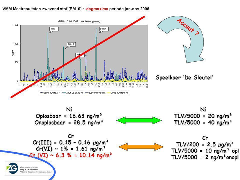 VMM Meetresultaten zwevend stof (PM10) ~ dagmaxima periode jan-nov 2006 Speelkoer 'De Sleutel' Ni Oplosbaar = 16.63 ng/m³ Onoplosbaar = 28.5 ng/m³ Cr Cr(III) = 0.15 – 0.16 µg/m³ Cr(VI) ~ 1% = 1.61 ng/m³ Cr (VI) ~ 6.3 % = 10.14 ng/m³ Ni TLV/5000 = 20 ng/m³ TLV/5000 = 40 ng/m³ Cr TLV/200 = 2.5 µg/m³ TLV/5000 = 10 ng/m³ opl TLV/5000 = 2 ng/m³onopl Accuut