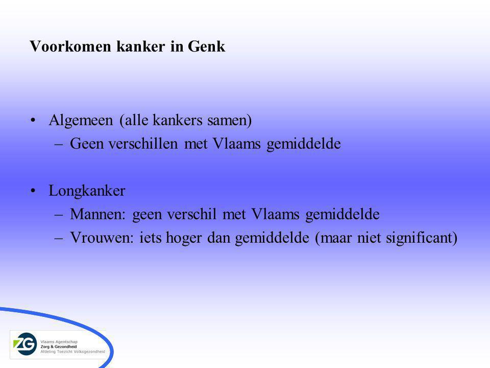 Voorkomen kanker in Genk Algemeen (alle kankers samen) –Geen verschillen met Vlaams gemiddelde Longkanker –Mannen: geen verschil met Vlaams gemiddelde –Vrouwen: iets hoger dan gemiddelde (maar niet significant)