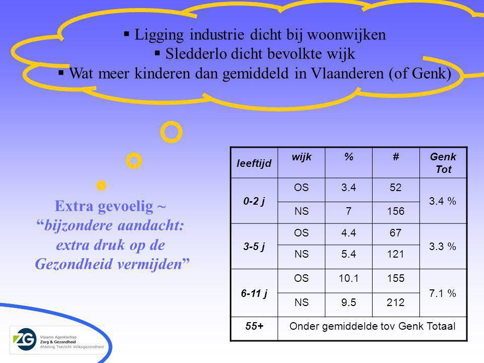  Ligging industrie dicht bij woonwijken  Sledderlo dicht bevolkte wijk  Wat meer kinderen dan gemiddeld in Vlaanderen (of Genk) leeftijd wijk%#Genk Tot 0-2 j OS3.452 3.4 % NS7156 3-5 j OS4.467 3.3 % NS5.4121 6-11 j OS10.1155 7.1 % NS9.5212 55+Onder gemiddelde tov Genk Totaal Extra gevoelig ~ bijzondere aandacht: extra druk op de Gezondheid vermijden