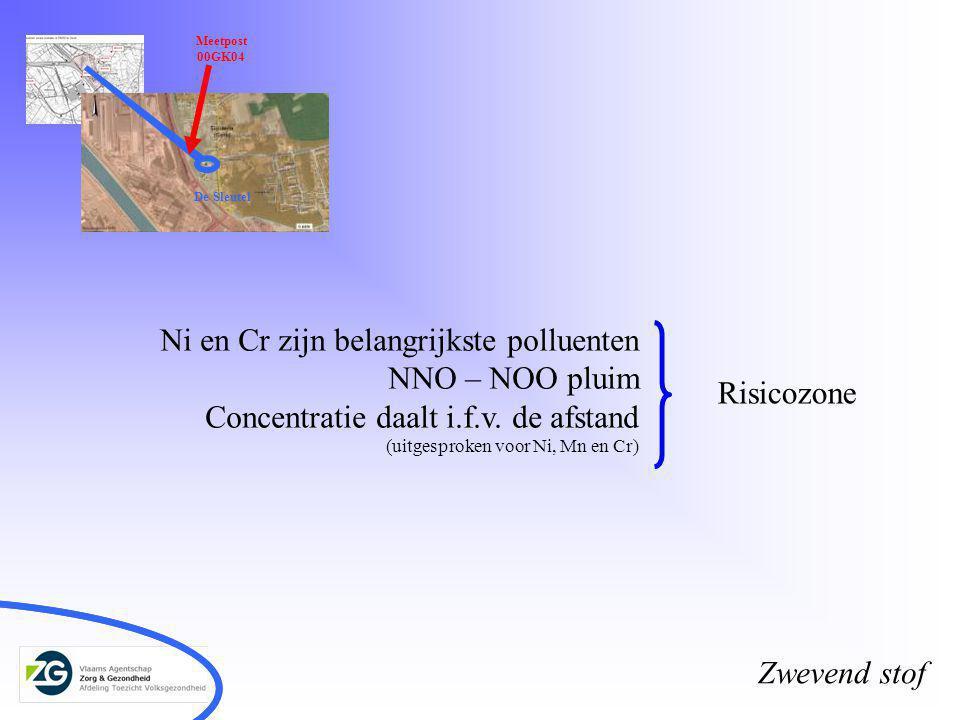 Meetpost 00GK04 De Sleutel Ni en Cr zijn belangrijkste polluenten NNO – NOO pluim Concentratie daalt i.f.v. de afstand (uitgesproken voor Ni, Mn en Cr