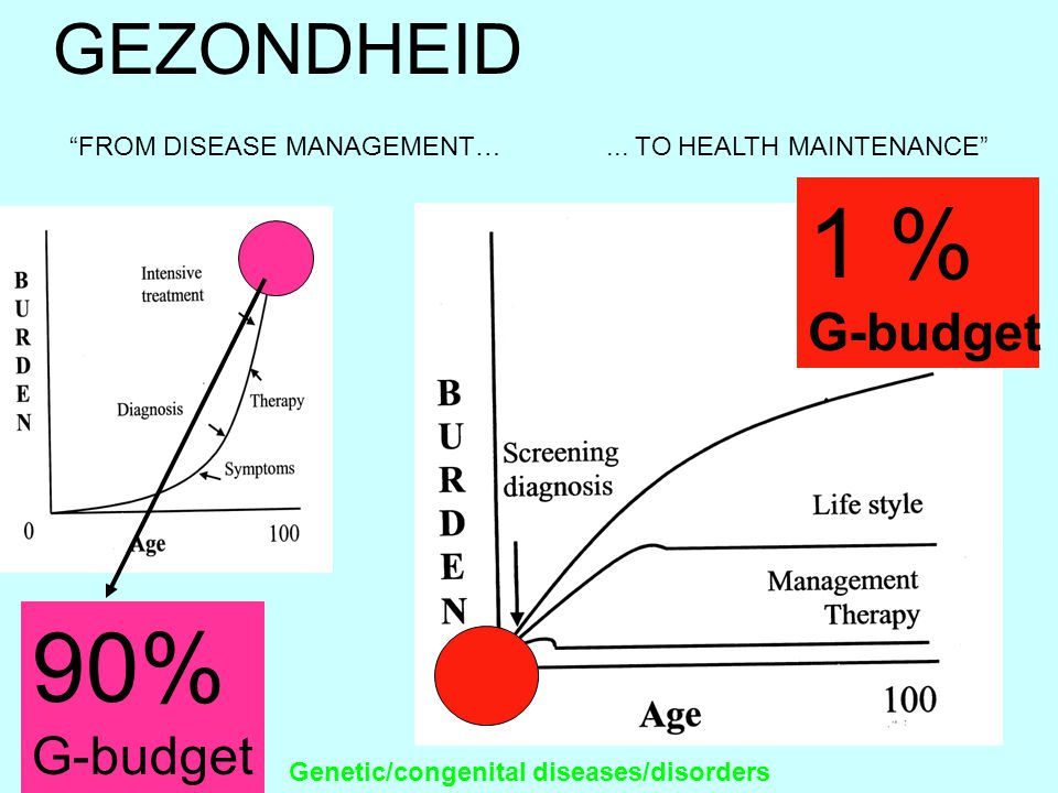 1 % G-budget Genetic/congenital diseases/disorders 90% G-budget FROM DISEASE MANAGEMENT…...