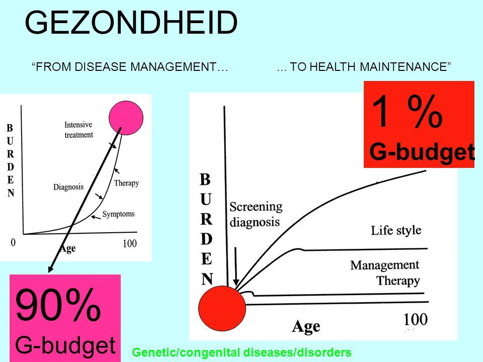 "1 % G-budget Genetic/congenital diseases/disorders 90% G-budget ""FROM DISEASE MANAGEMENT…... TO HEALTH MAINTENANCE"" GEZONDHEID"