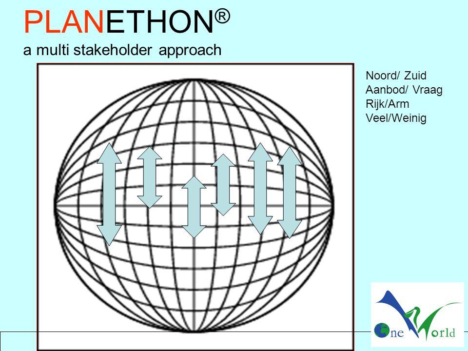 PLANETHON ® a multi stakeholder approach Noord/ Zuid Aanbod/ Vraag Rijk/Arm Veel/Weinig