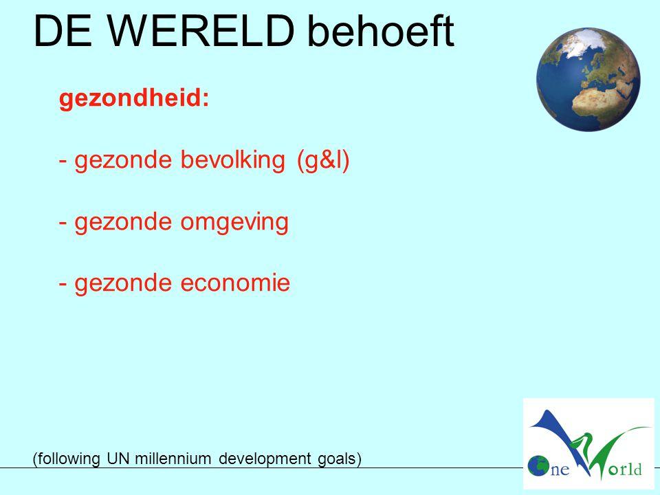 gezondheid: - gezonde bevolking (g&l) - gezonde omgeving - gezonde economie (following UN millennium development goals) DE WERELD behoeft