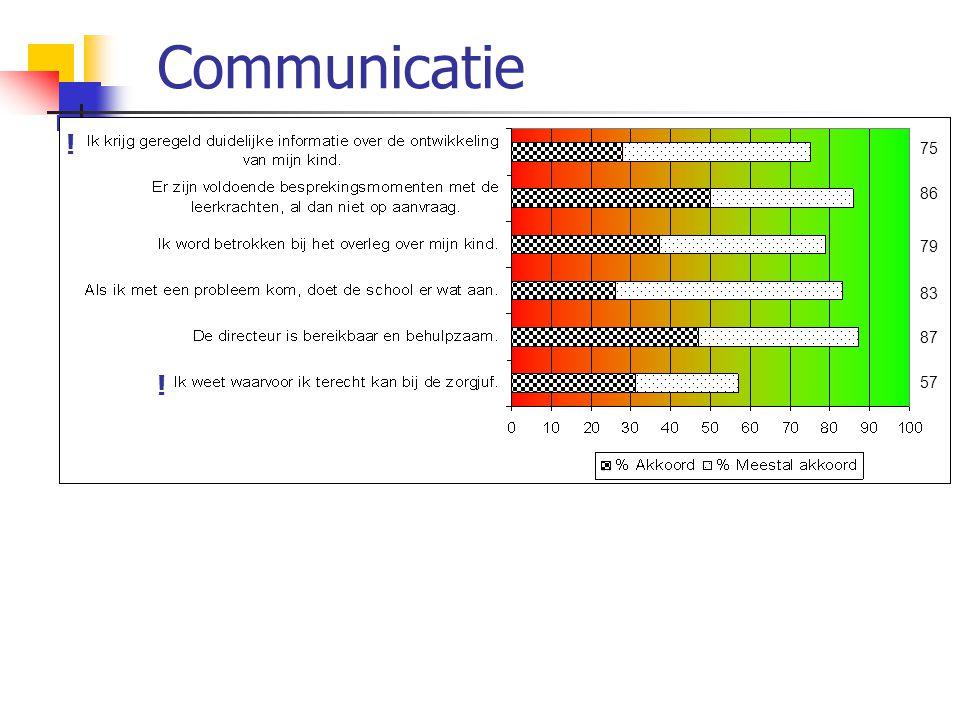 Communicatie 75 86 79 83 87 57 ! !