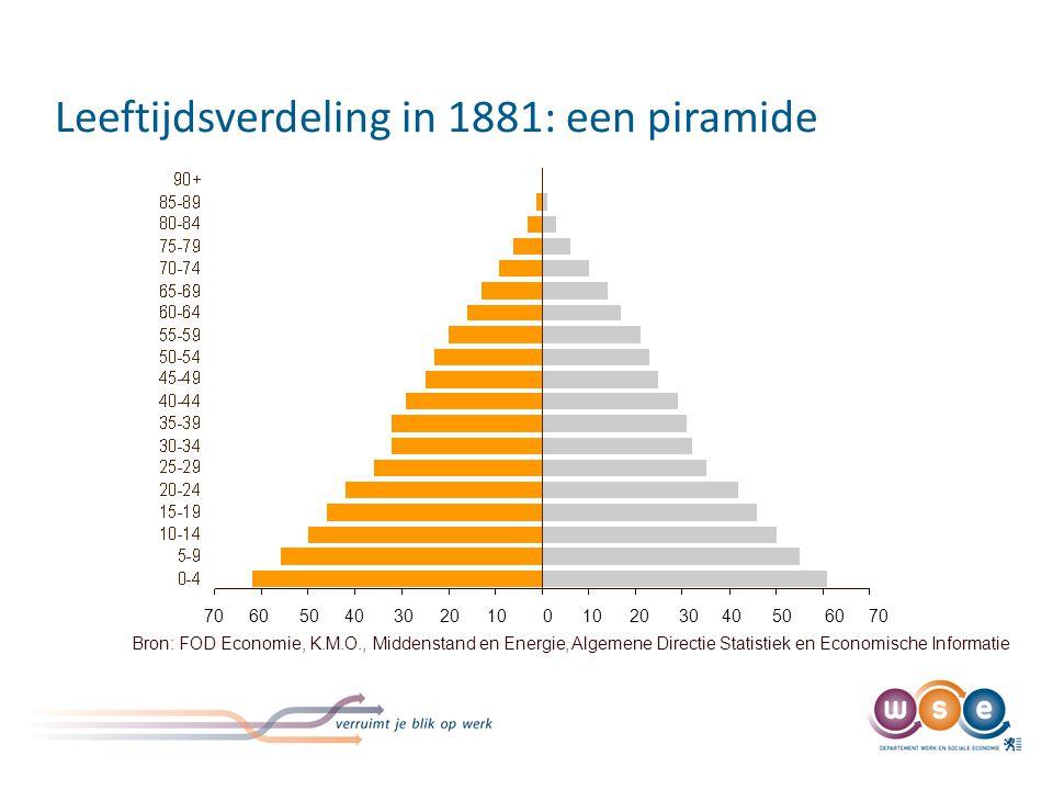 Leeftijdsverdeling in 1881: een piramide Bron: FOD Economie, K.M.O., Middenstand en Energie, Algemene Directie Statistiek en Economische Informatie 70 60 50 40 30 20 10 0