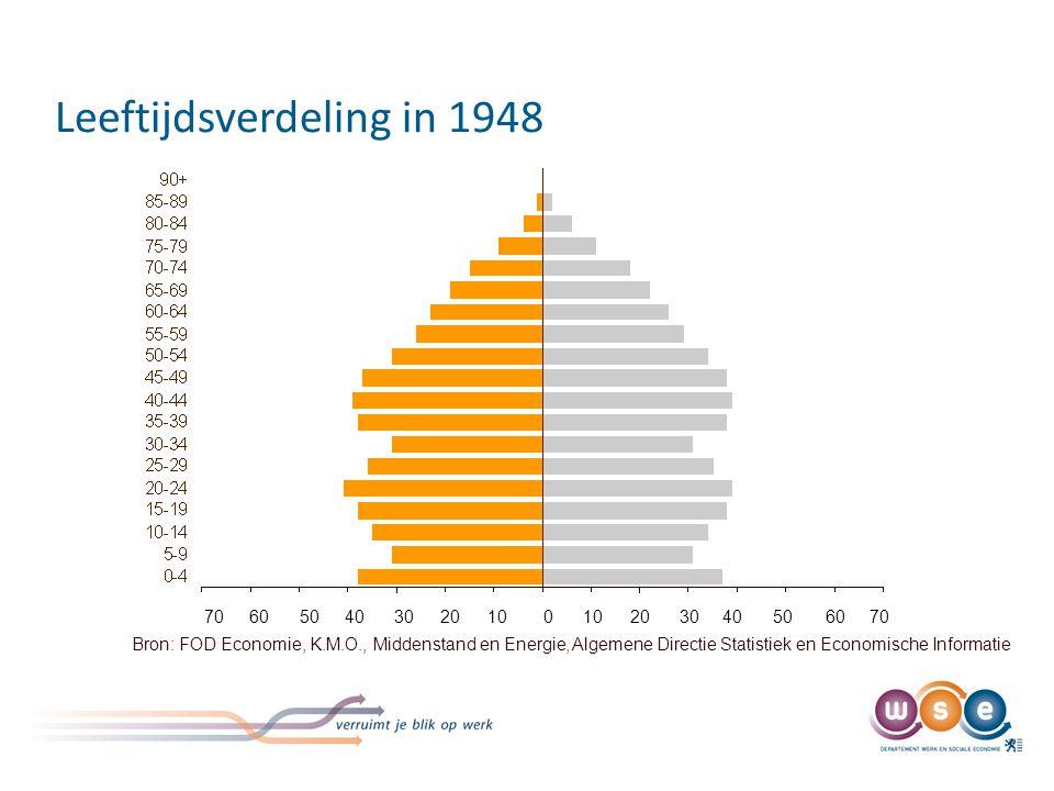 Leeftijdsverdeling in 1948 Bron: FOD Economie, K.M.O., Middenstand en Energie, Algemene Directie Statistiek en Economische Informatie 70 60 50 40 30 2