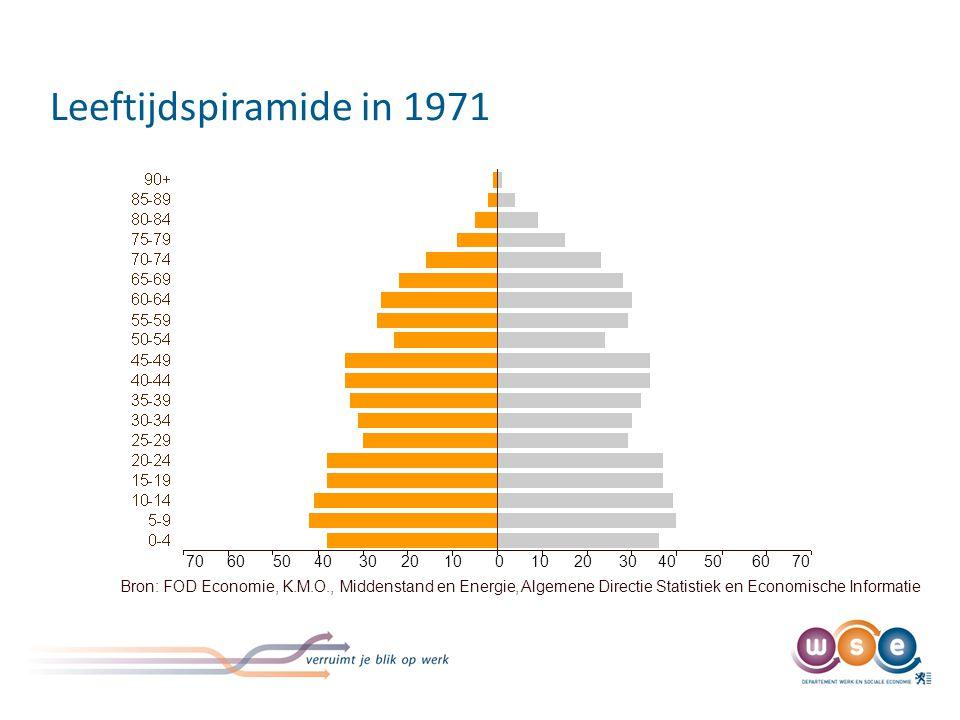 Leeftijdspiramide in 1971 Bron: FOD Economie, K.M.O., Middenstand en Energie, Algemene Directie Statistiek en Economische Informatie 70 60 50 40 30 20 10 0