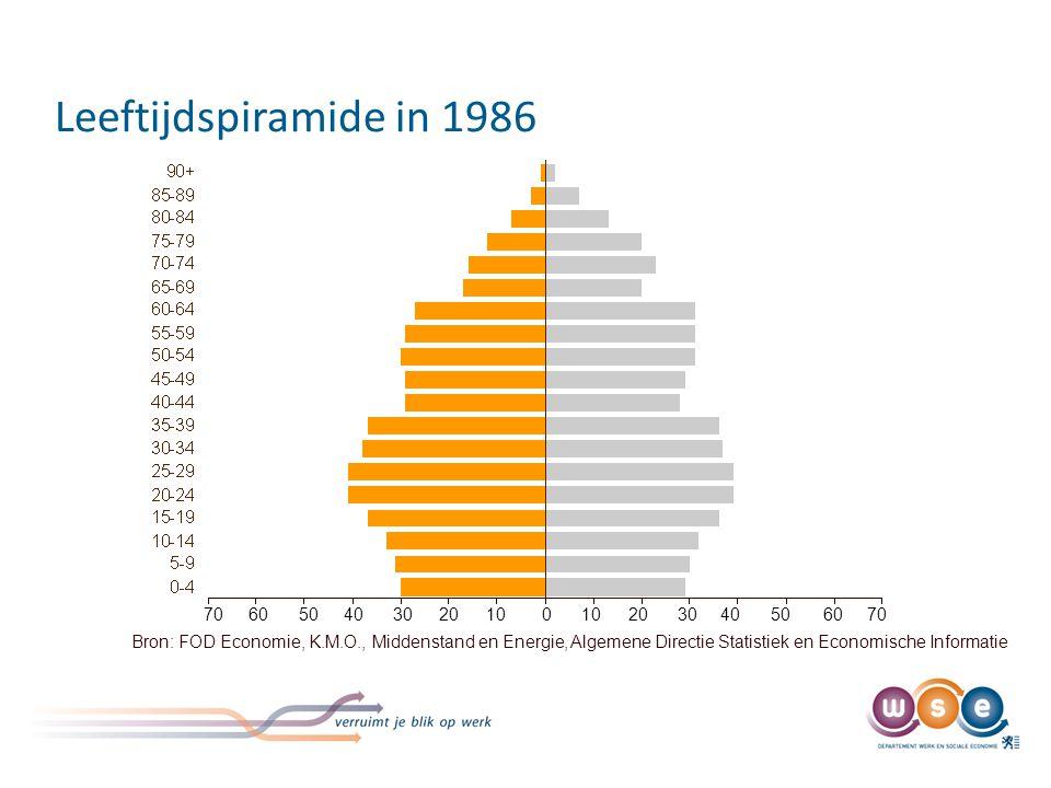 Leeftijdspiramide in 1986 Bron: FOD Economie, K.M.O., Middenstand en Energie, Algemene Directie Statistiek en Economische Informatie 70 60 50 40 30 20 10 0