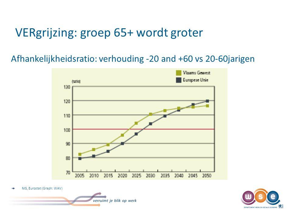 VERgrijzing: groep 65+ wordt groter Afhankelijkheidsratio: verhouding -20 and +60 vs 20-60jarigen NIS, Eurostat (Graph: WAV)