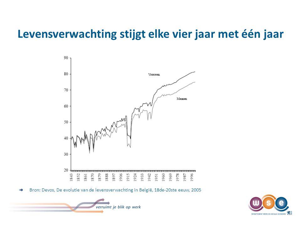 Levensverwachting stijgt elke vier jaar met één jaar Bron: Devos, De evolutie van de levensverwachting in België, 18de-20ste eeuw, 2005