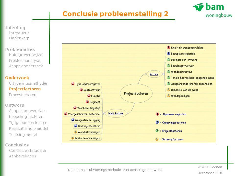 Conclusie probleemstelling 2 De optimale uitvoeringsmethode van een dragende wand Problematiek Onderzoek Ontwerp Inleiding Conclusies Introductie Onde