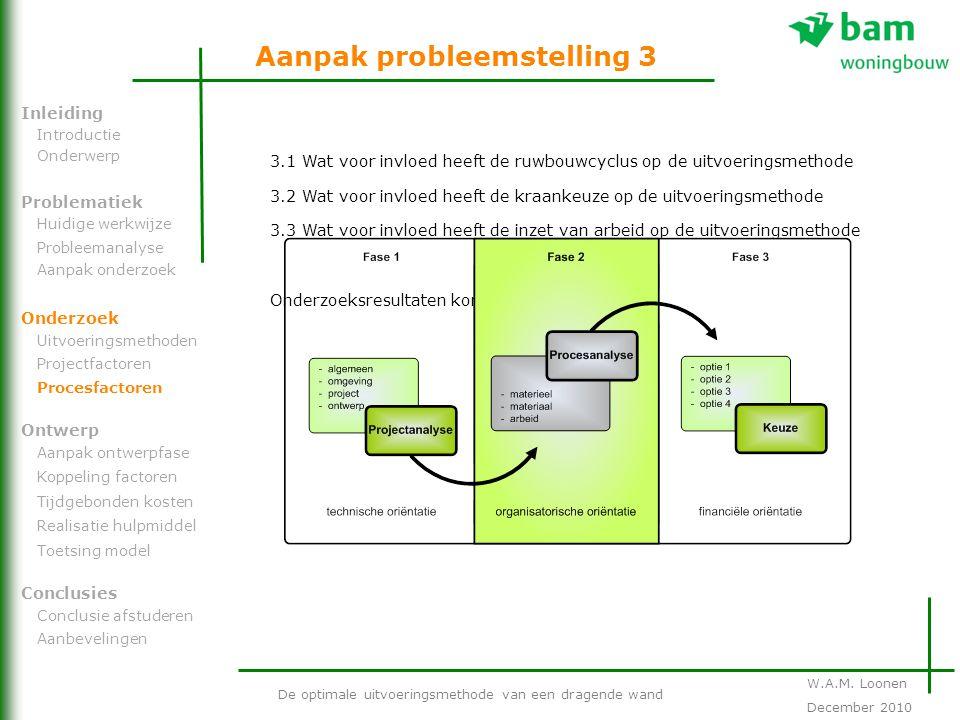 Aanpak probleemstelling 3 De optimale uitvoeringsmethode van een dragende wand Problematiek Onderzoek Ontwerp Inleiding Conclusies Introductie Onderwe