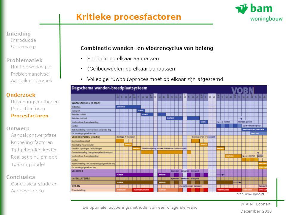 Kritieke procesfactoren De optimale uitvoeringsmethode van een dragende wand Problematiek Onderzoek Ontwerp Inleiding Conclusies Introductie Onderwerp