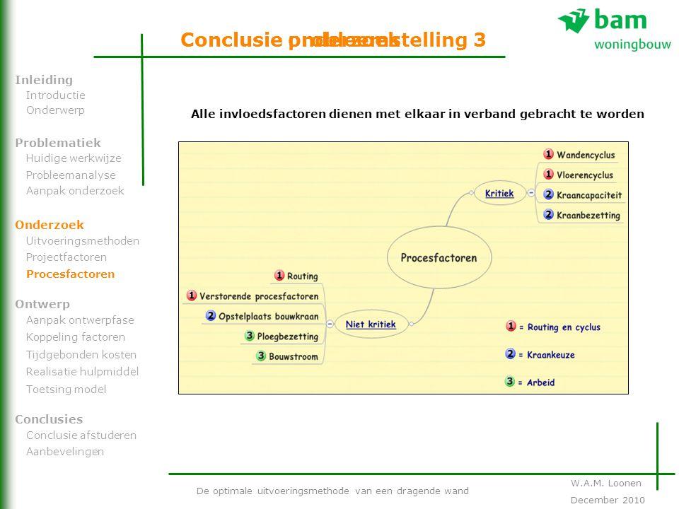 Conclusie probleemstelling 3 De optimale uitvoeringsmethode van een dragende wand Problematiek Onderzoek Ontwerp Inleiding Conclusies Introductie Onde
