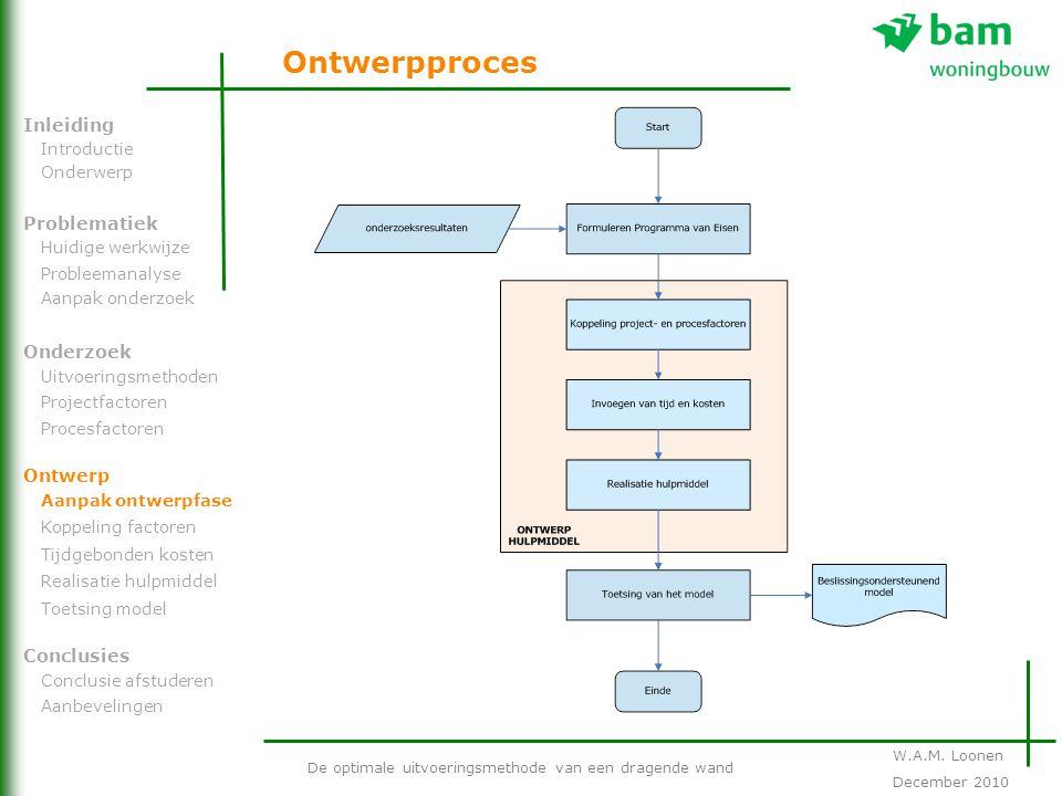 Ontwerpproces De optimale uitvoeringsmethode van een dragende wand Problematiek Onderzoek Ontwerp Inleiding Conclusies Introductie Onderwerp Huidige w