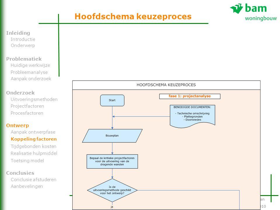 Hoofdschema keuzeproces De optimale uitvoeringsmethode van een dragende wand Problematiek Onderzoek Ontwerp Inleiding Conclusies Introductie Onderwerp