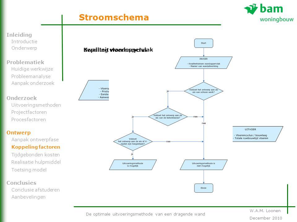Stroomschema De optimale uitvoeringsmethode van een dragende wand Problematiek Onderzoek Ontwerp Inleiding Conclusies Introductie Onderwerp Huidige we
