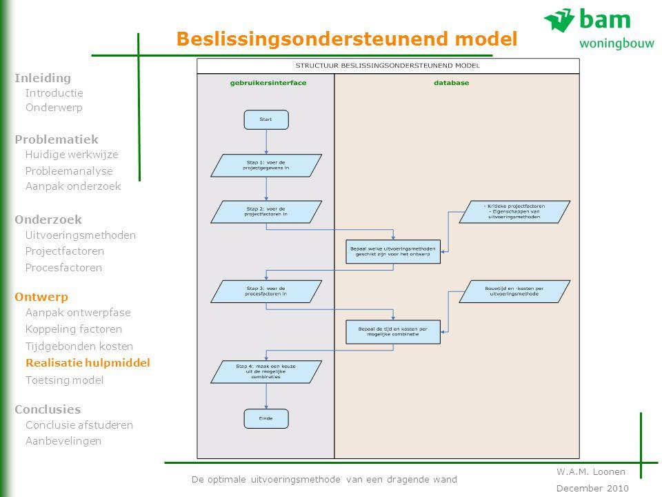 Beslissingsondersteunend model De optimale uitvoeringsmethode van een dragende wand Problematiek Onderzoek Ontwerp Inleiding Conclusies Introductie On