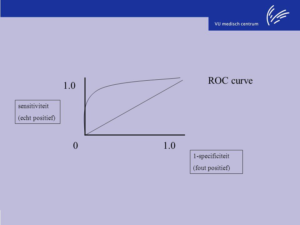 sensitiviteit (echt positief) 1-specificiteit (fout positief) 01.0 1.0 ROC curve