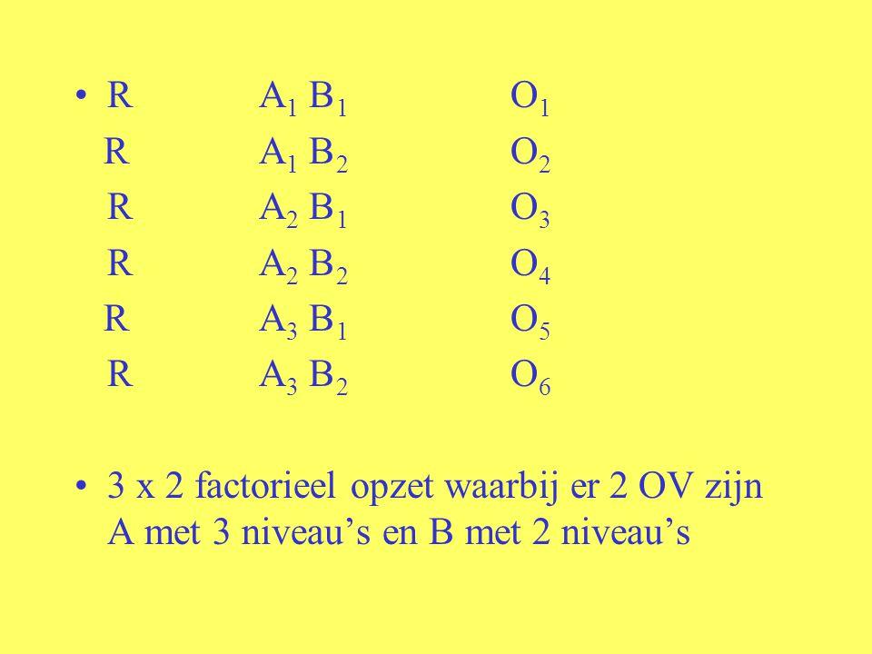R A 1 B 1 O 1 R A 1 B 2 O 2 R A 2 B 1 O 3 R A 2 B 2 O 4 R A 3 B 1 O 5 R A 3 B 2 O 6 3 x 2 factorieel opzet waarbij er 2 OV zijn A met 3 niveau's en B met 2 niveau's