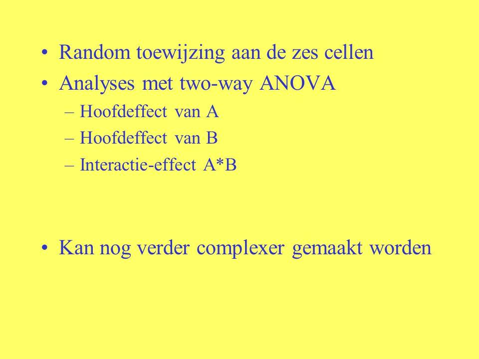 Random toewijzing aan de zes cellen Analyses met two-way ANOVA –Hoofdeffect van A –Hoofdeffect van B –Interactie-effect A*B Kan nog verder complexer gemaakt worden