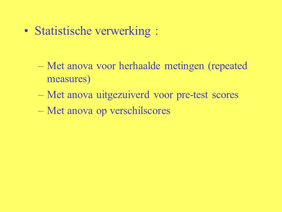 Statistische verwerking : –Met anova voor herhaalde metingen (repeated measures) –Met anova uitgezuiverd voor pre-test scores –Met anova op verschilscores