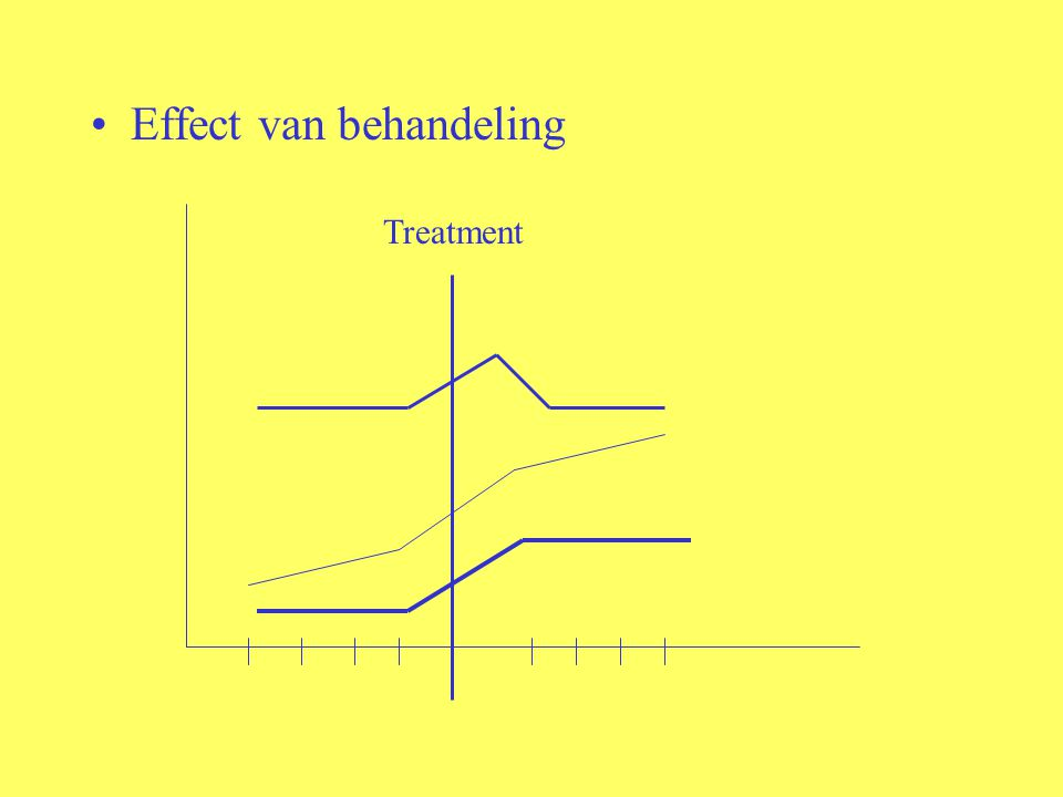 Effect van behandeling Treatment