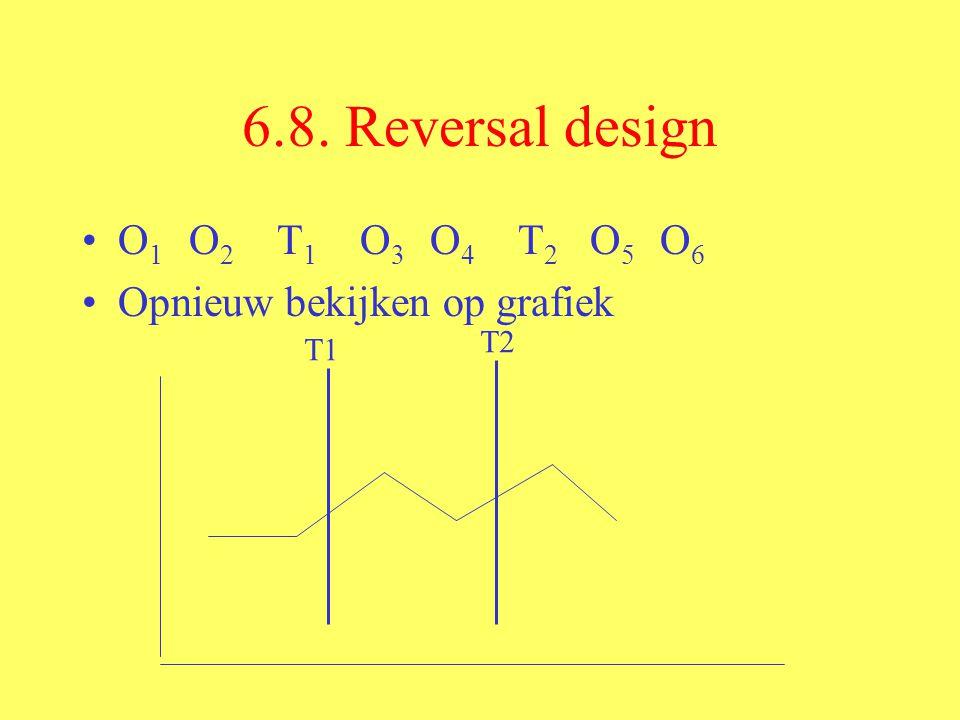 6.8. Reversal design O 1 O 2 T 1 O 3 O 4 T 2 O 5 O 6 Opnieuw bekijken op grafiek T1 T2