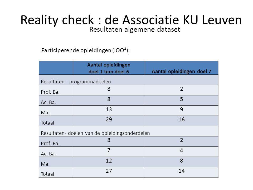 Resultaten algemene dataset Participerende opleidingen (IOO²): Aantal opleidingen doel 1 tem doel 6Aantal opleidingen doel 7 Resultaten - programmadoe