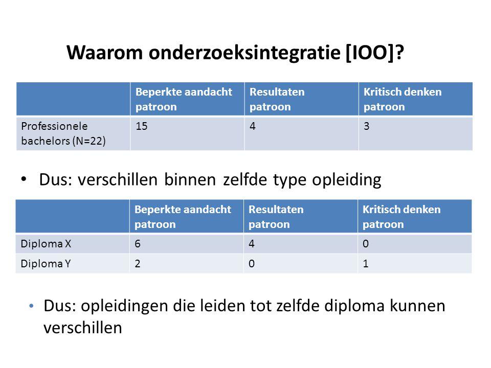 Beperkte aandacht patroon Resultaten patroon Kritisch denken patroon Professionele bachelors (N=22) 1543 Beperkte aandacht patroon Resultaten patroon