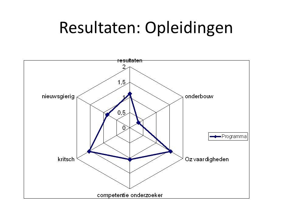 Resultaten: Opl - Opo